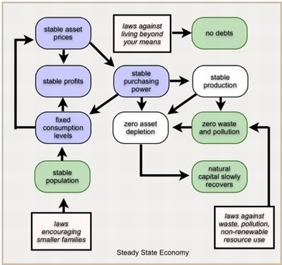 This diagram shows how a Steady State Economy would work